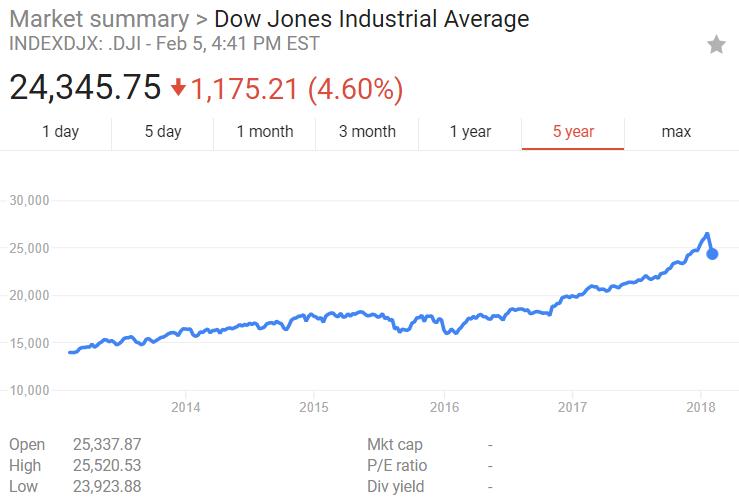 股市大跌,道琼斯创下历史上一日暴跌最高点数记录