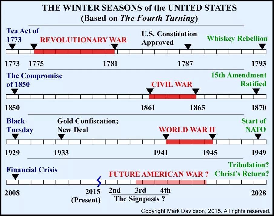 贸易战背后的美国社会周期更可怕
