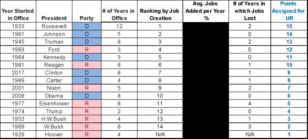 哪一个政党执政期间失业率更严重?《2018中期选举系列》连载三