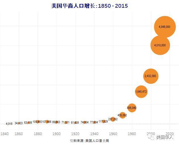 华人新移民如何走出政治崛起中的迷茫而政治觉醒?