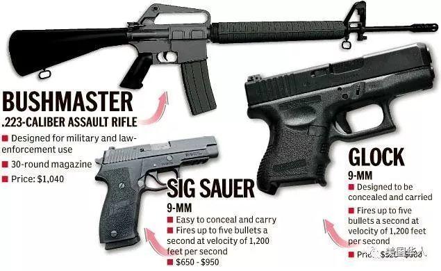 拥枪的自由和美国人付出的代价