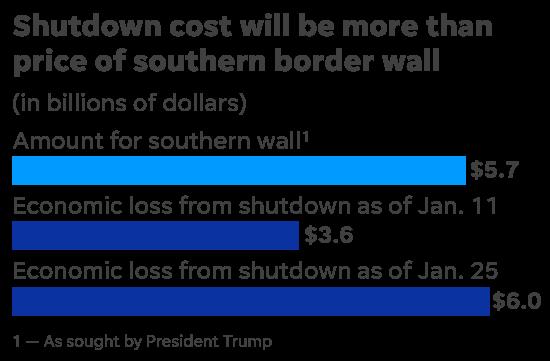 特朗普退缩了,未拿到一分钱建墙而宣布结束政府关门 | 图姐