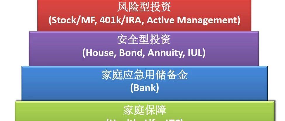 普通美国华人是怎样理财的?