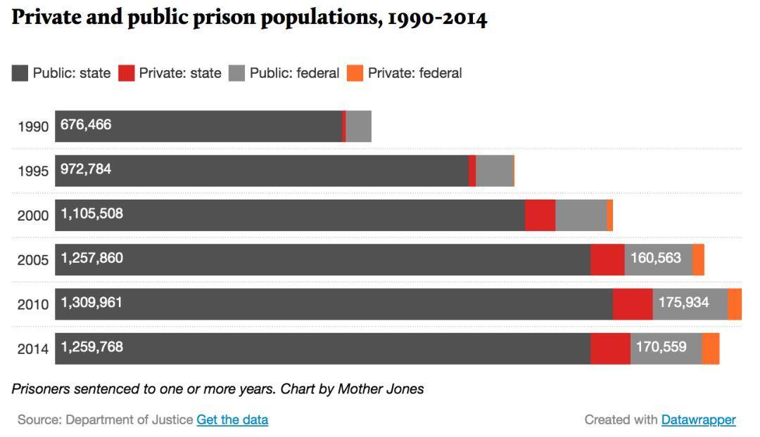 罪与罚:卧底记者揭露美国私营监狱内幕