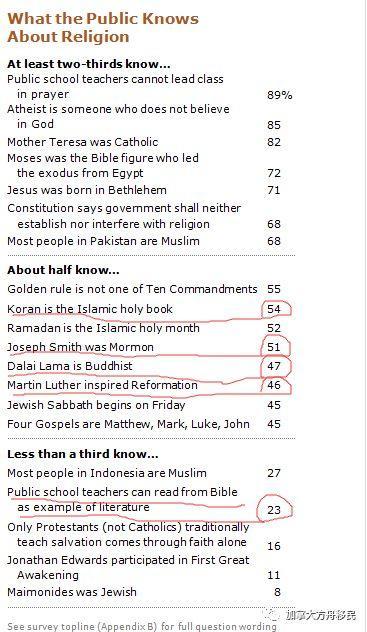 打假 美国公立学校强迫基督徒学生学习伊斯兰信念