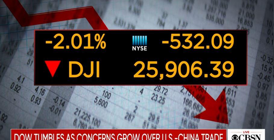 美华快报 | 道琼斯下跌近500点,创今年第二大跌幅