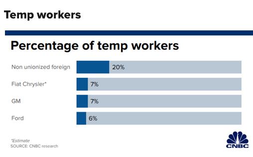 通用汽车5万工人总罢工的背后——美国汽车工业再次下滑?