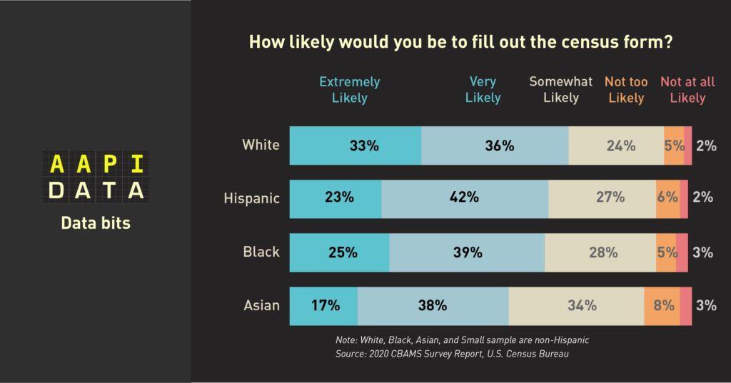 """人口普查关乎我们每个人的利益,""""亚裔细分""""选项你打算怎么填?"""