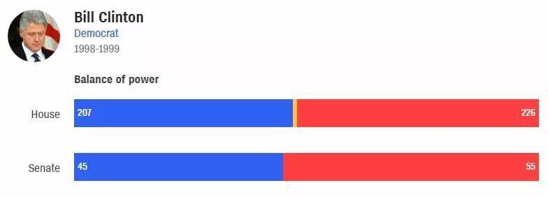 众议院投票通过!特朗普成为美国历史上被弹劾总统第三人