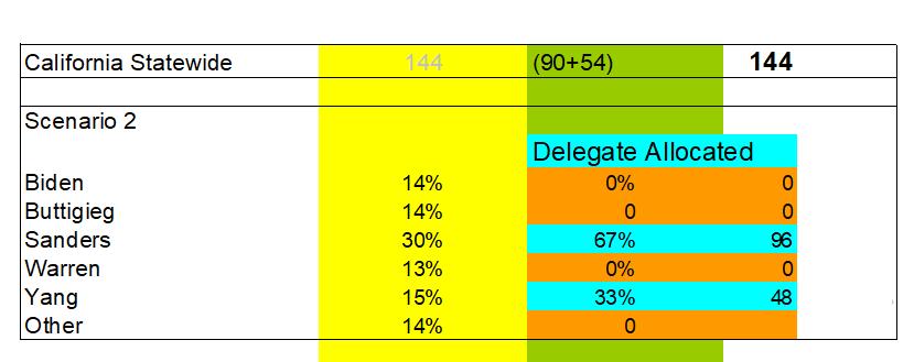 华山一条路——杨安泽如何赢得民主党大会初选提名?
